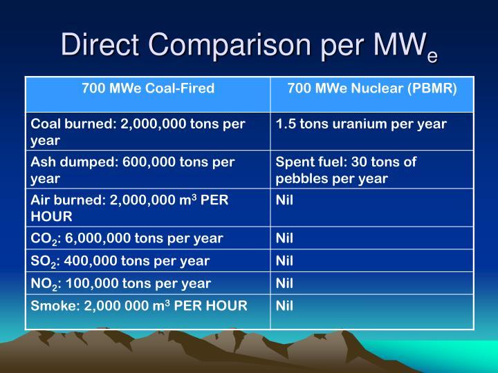 Direct Comparison per MW