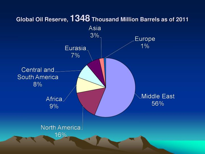 Global Oil Reserve,