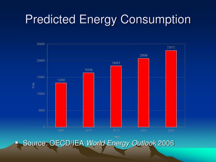 Predicted Energy Consumption