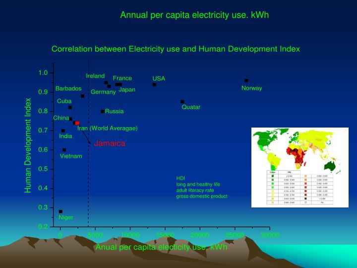 Annual per capita electricity use. kWh