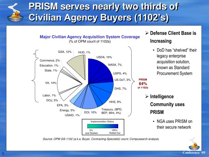 PRISM serves nearly two thirds of Civilian Agency Buyers (1102's)