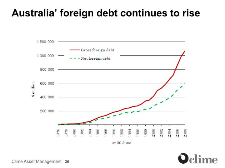 Australia' foreign debt continues to rise