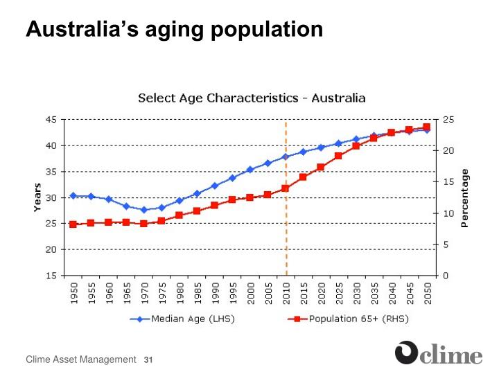 Australia's aging population