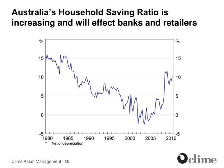 Australia's Household Saving Ratio is increasing and will effect banks and retailers
