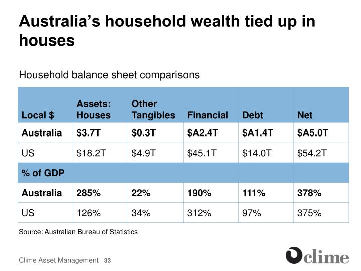 Australia's household wealth tied up in houses