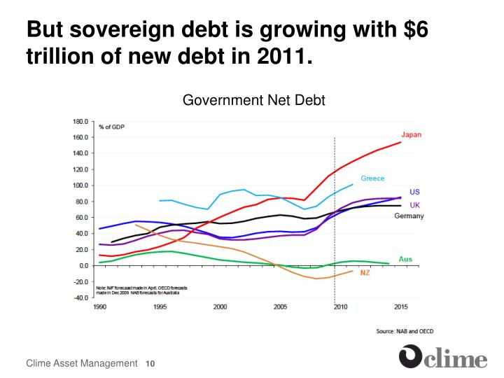 But sovereign debt is growing with $6 trillion of new debt in 2011.
