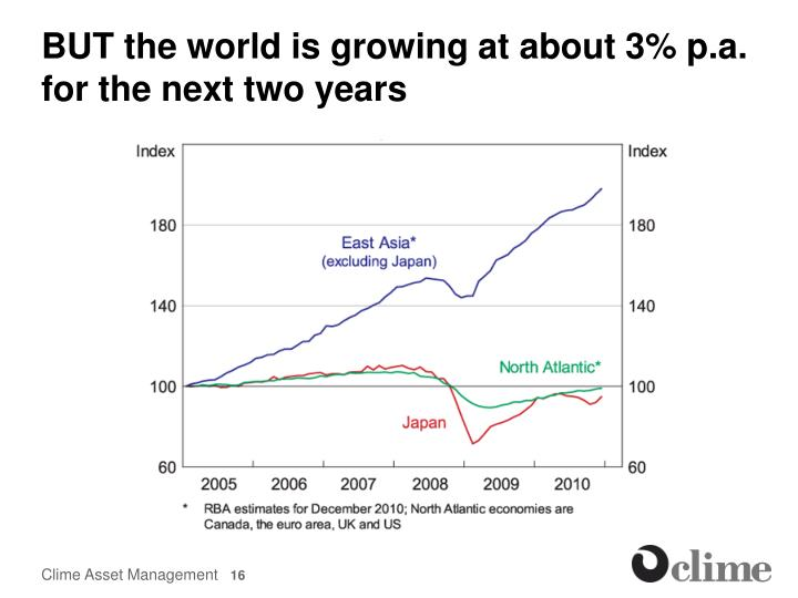 BUT the world is growing at about 3% p.a.