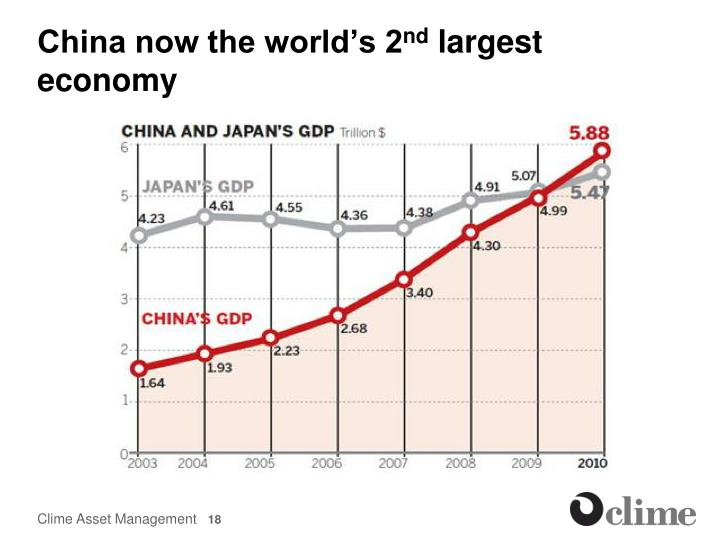 China now the world's 2