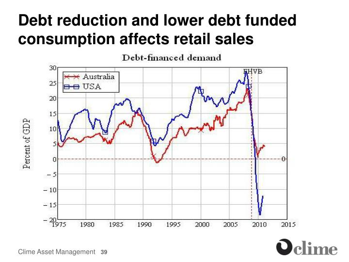 Debt reduction and lower debt funded consumption affects retail sales
