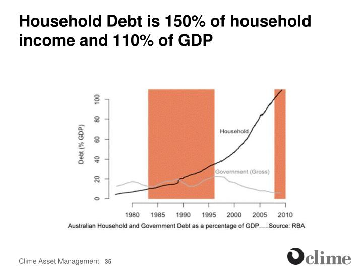 Household Debt is 150% of household income and 110% of GDP