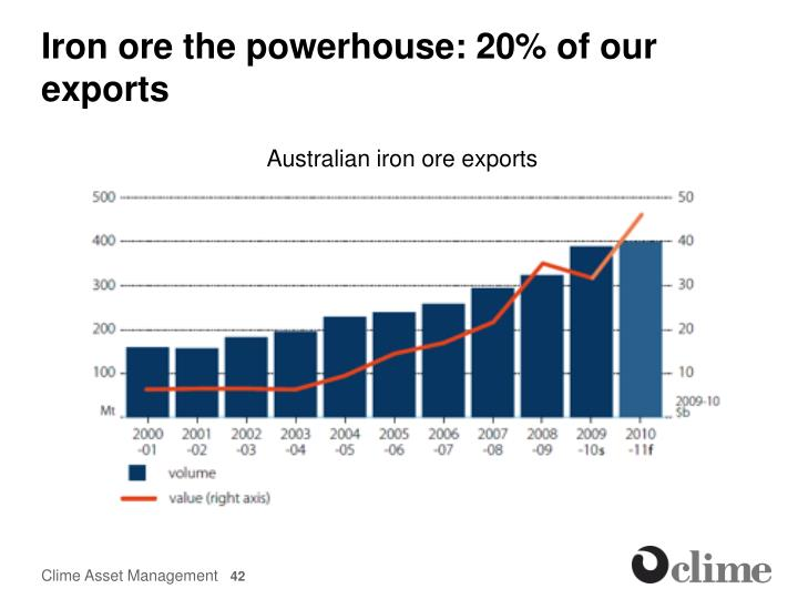 Iron ore the powerhouse: 20% of our exports