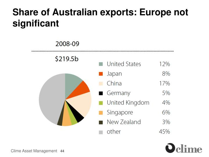 Share of Australian exports: Europe not significant