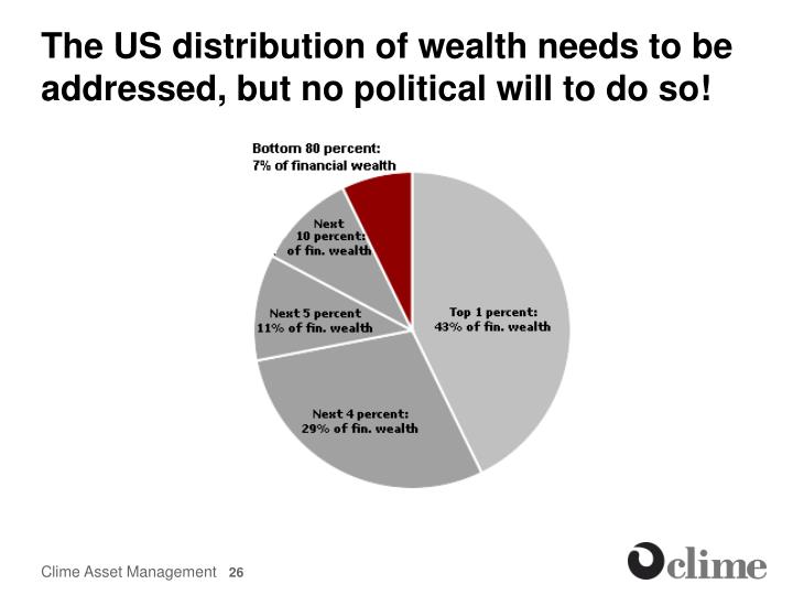 The US distribution of wealth needs to be addressed, but no political will to do so!