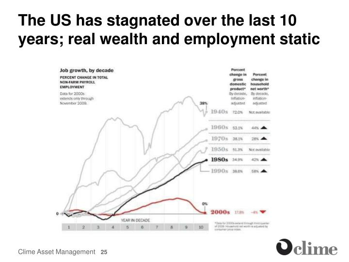 The US has stagnated over the last 10 years; real wealth and employment static