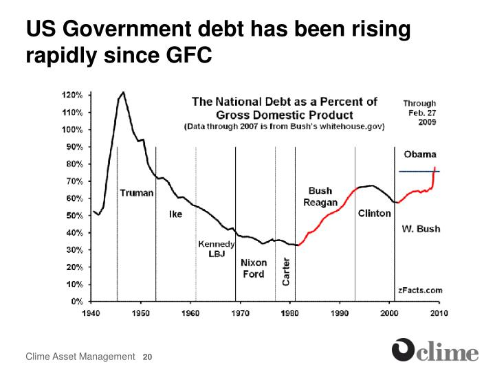 US Government debt has been rising rapidly since GFC