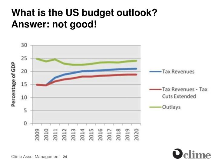 What is the US budget outlook?