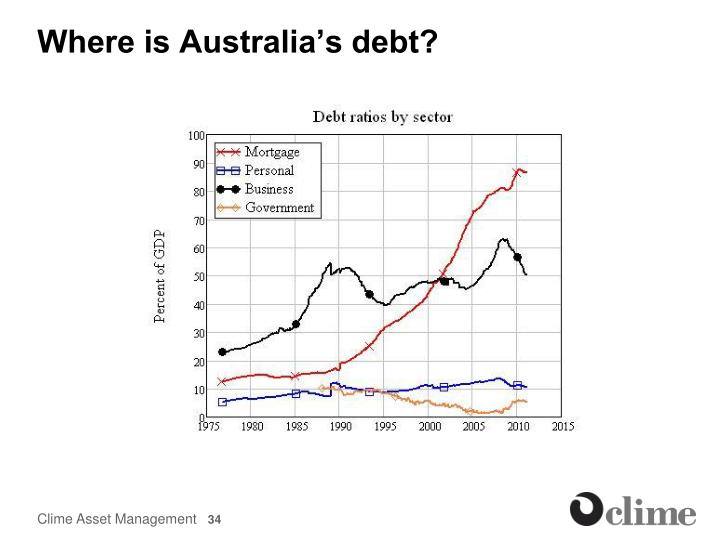 Where is Australia's debt?