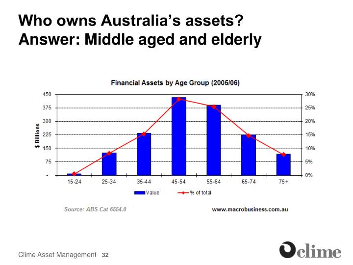 Who owns Australia's assets?