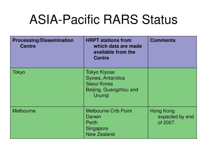 ASIA-Pacific RARS Status