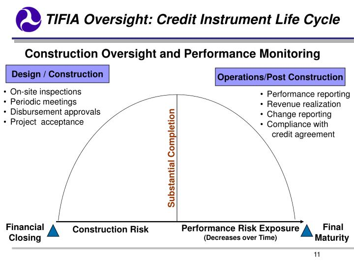TIFIA Oversight: Credit Instrument Life Cycle