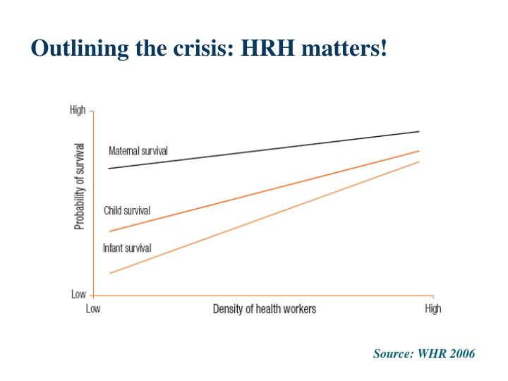 Outlining the crisis: HRH matters!