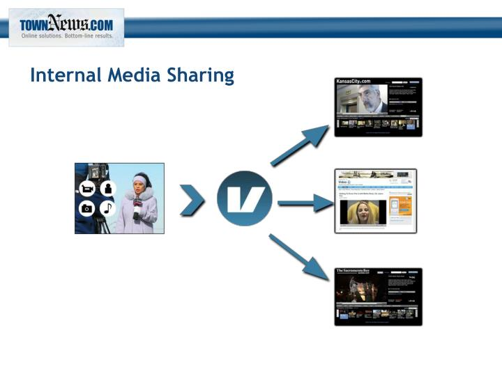 Internal Media Sharing