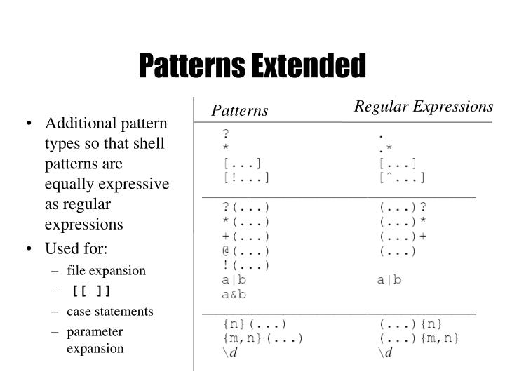 Patterns Extended