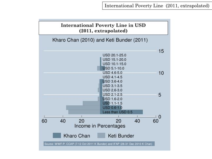 International Poverty Line  (2011, extrapolated)
