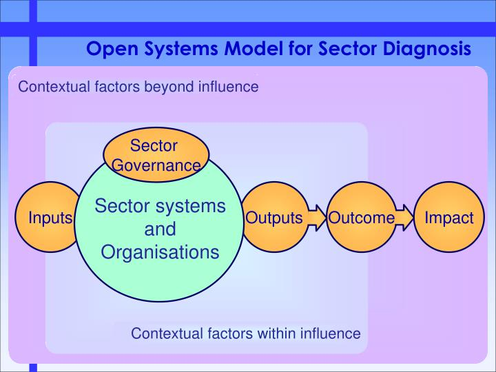 Sector systems