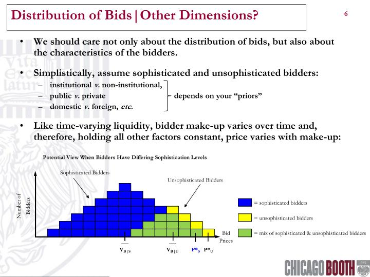 Distribution of Bids|Other Dimensions?