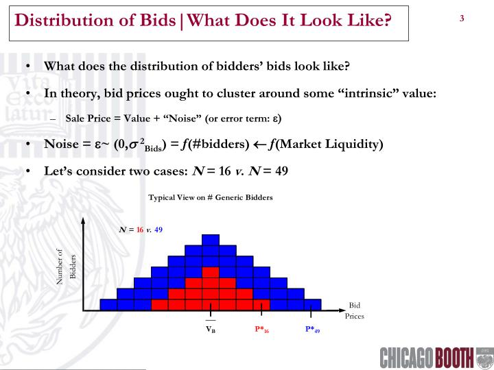 Distribution of Bids|What Does It Look Like?