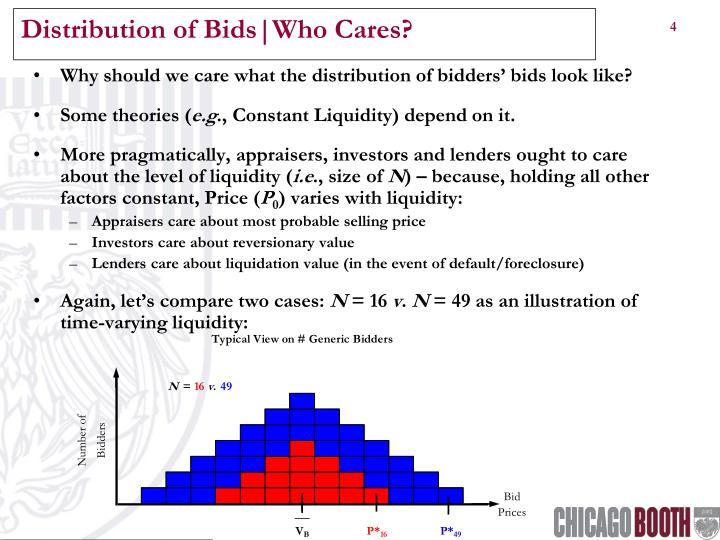 Distribution of Bids|Who Cares?