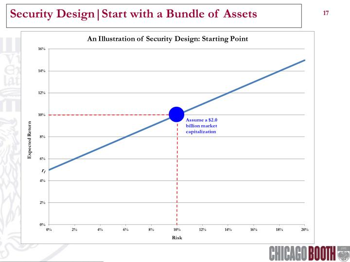 Security Design|Start with a Bundle of Assets
