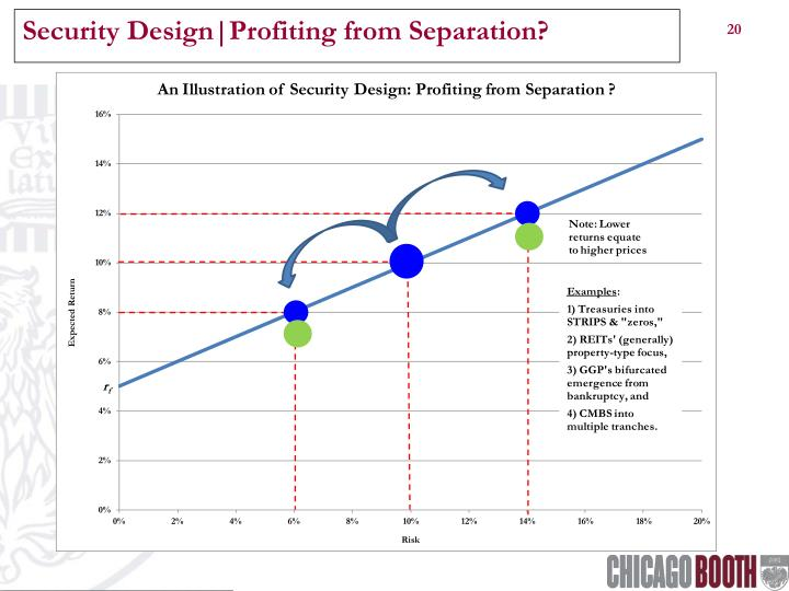 Security Design|Profiting from Separation?