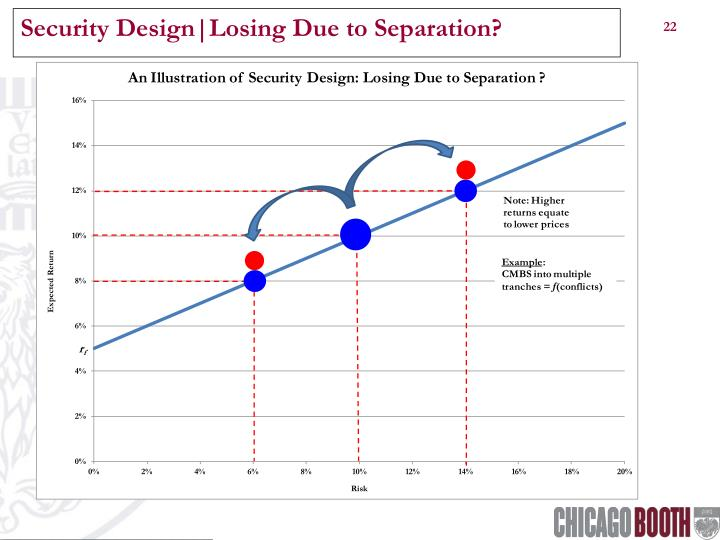 Security Design|Losing Due to Separation?