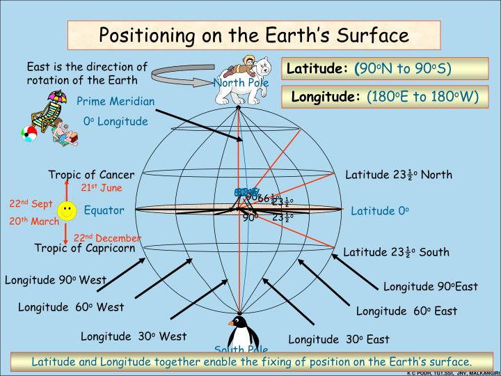 East is the direction of rotation of the Earth