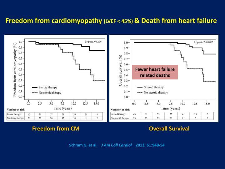 Freedom from cardiomyopathy