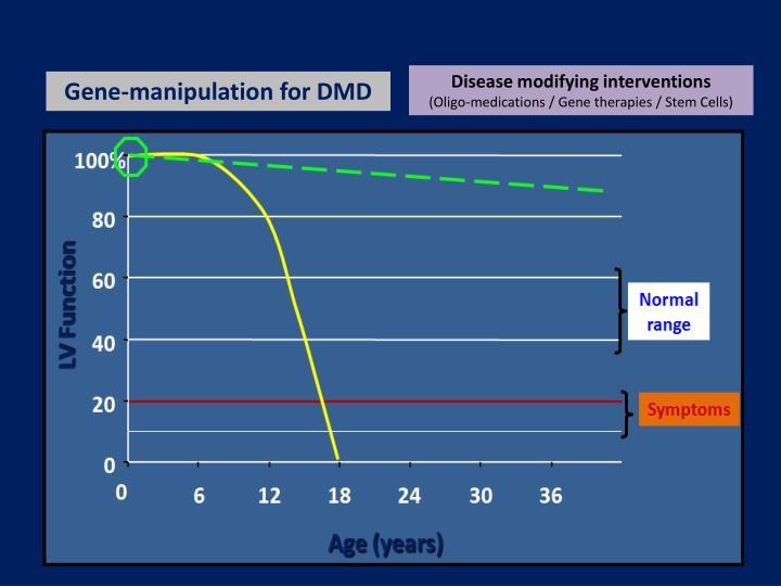 Disease modifying interventions