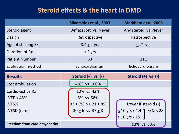 Steroid effects & the heart in DMD