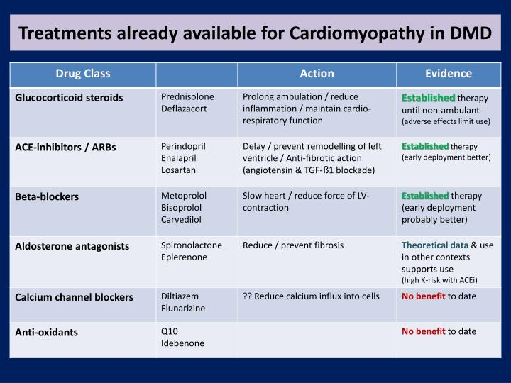 Treatments already available for Cardiomyopathy in DMD