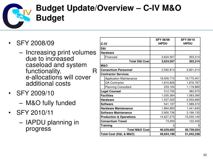 Budget Update/Overview – C-IV M&O Budget