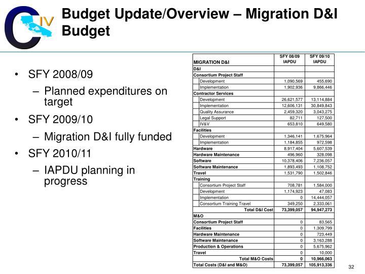 Budget Update/Overview – Migration D&I Budget