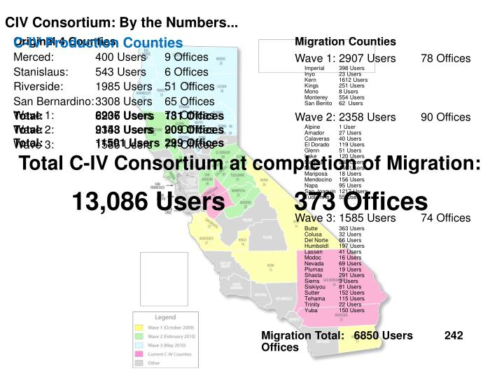 CIV Consortium: By the Numbers...