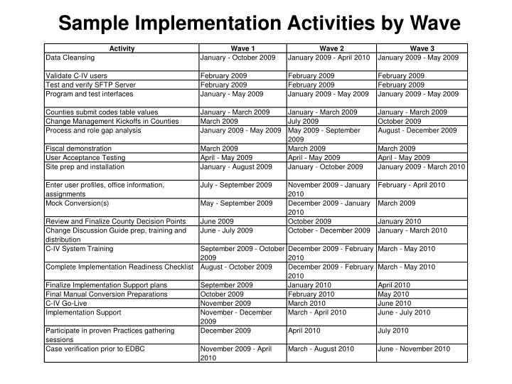 Sample Implementation Activities by Wave