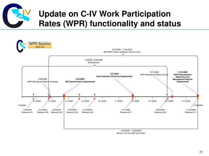 Update on C-IV Work Participation Rates (WPR) functionality and status
