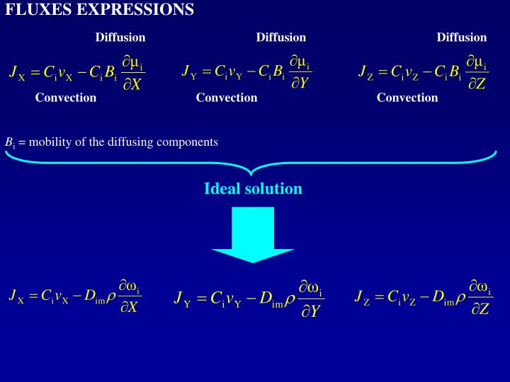 FLUXES EXPRESSIONS