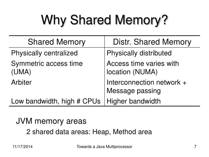 Why Shared Memory?