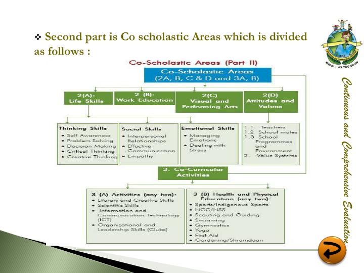 Second part is Co scholastic Areas which is divided as follows :