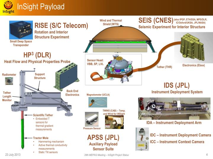 InSight Payload