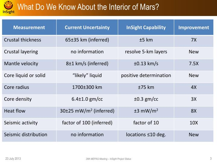 What Do We Know About the Interior of Mars?
